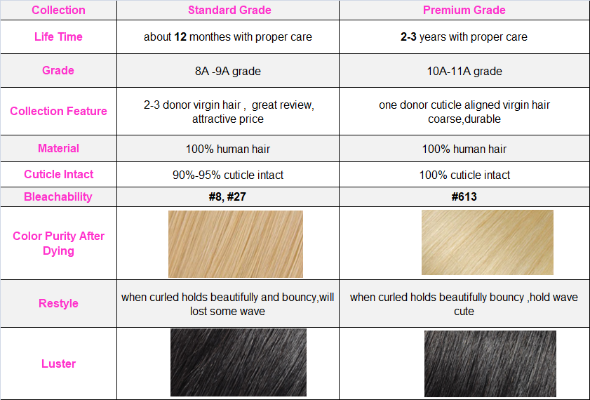 virgin hair quality guide